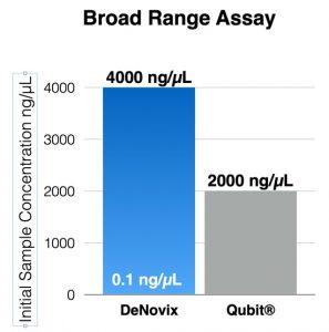 comparison of DeNovix and Qubit Broad Range dsDNA Assays